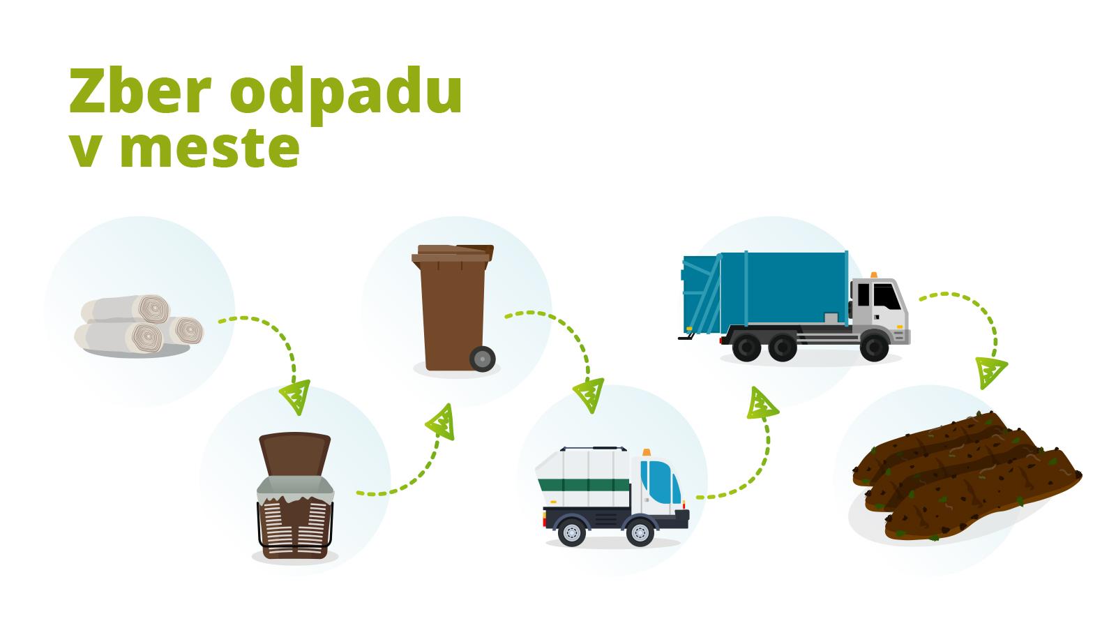 zber odpadu, zber BRKO, triedenie brko, brko v meste