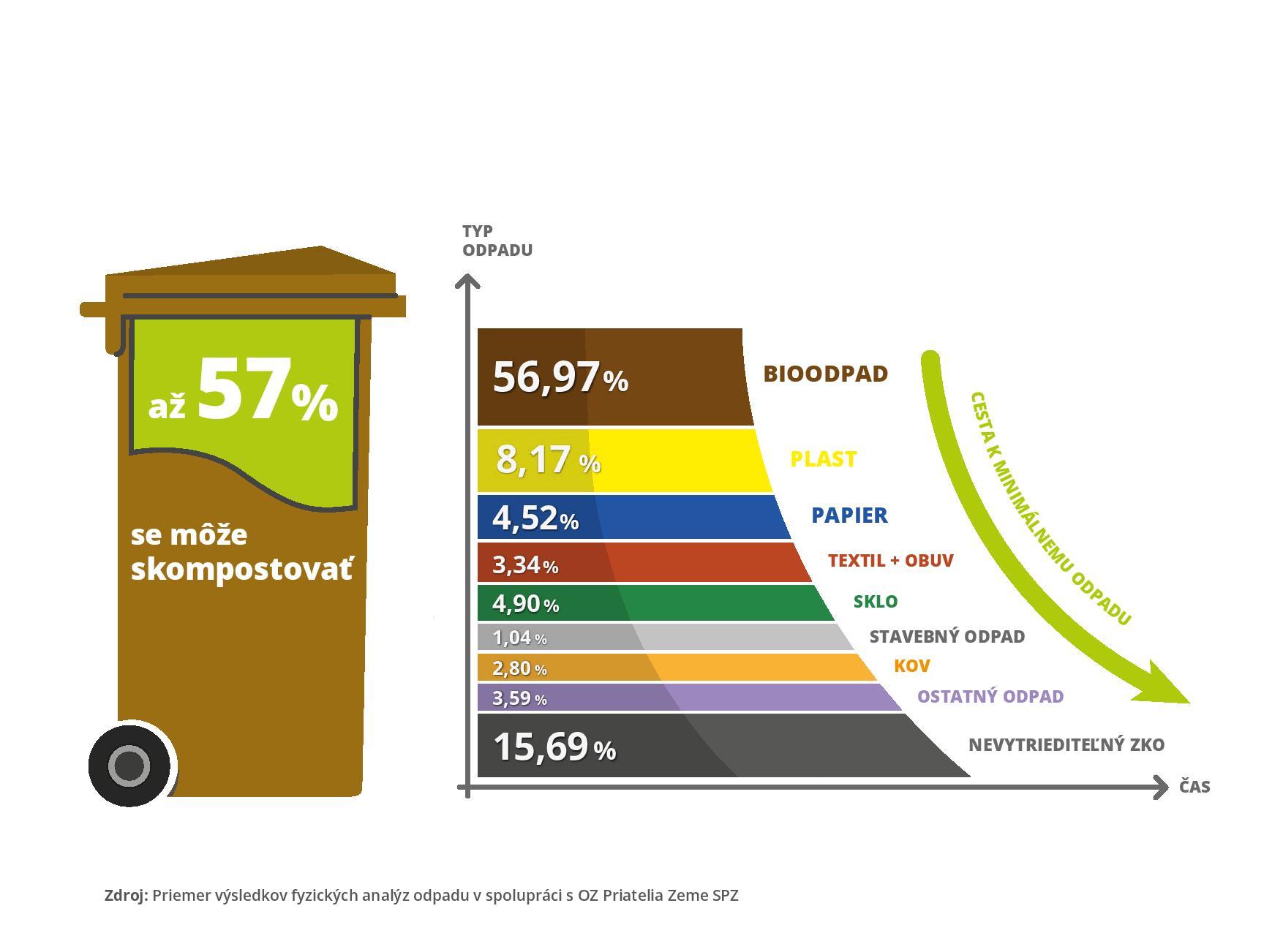 analýza odpadu, koľko odpadu sa dá vytriediť, kompost, bioodpad