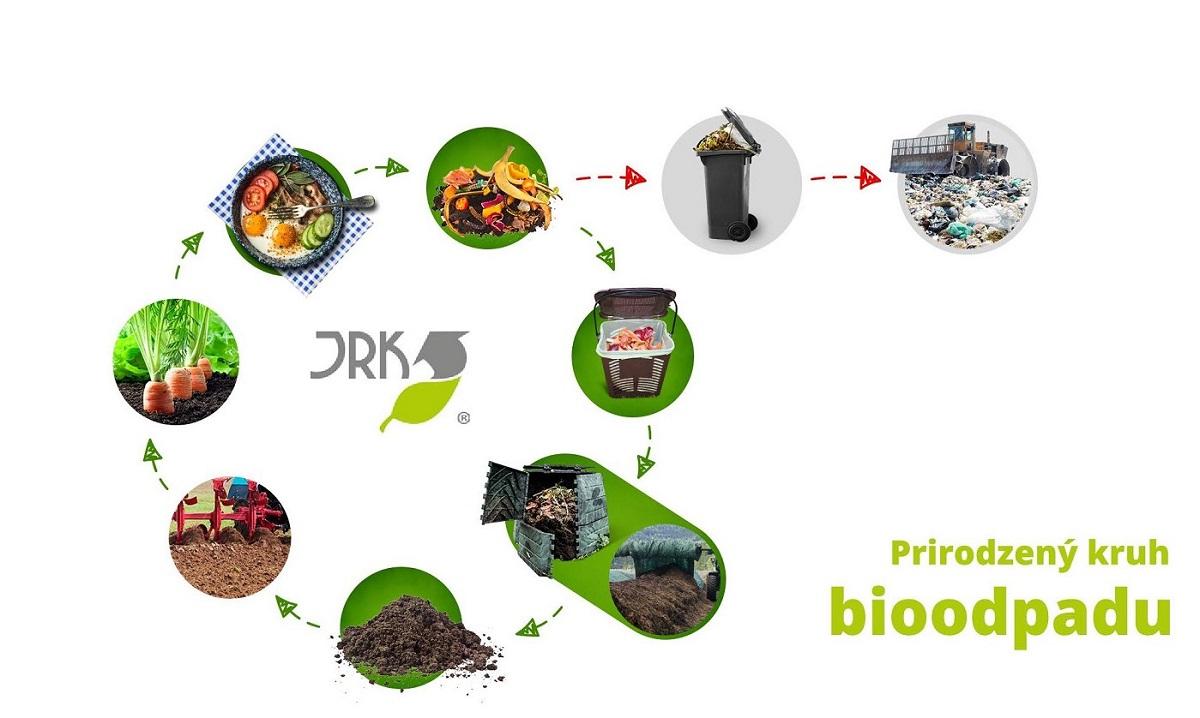 bioodpad, kolobeh bioodpadu, BRKO, odpad zo záhrady