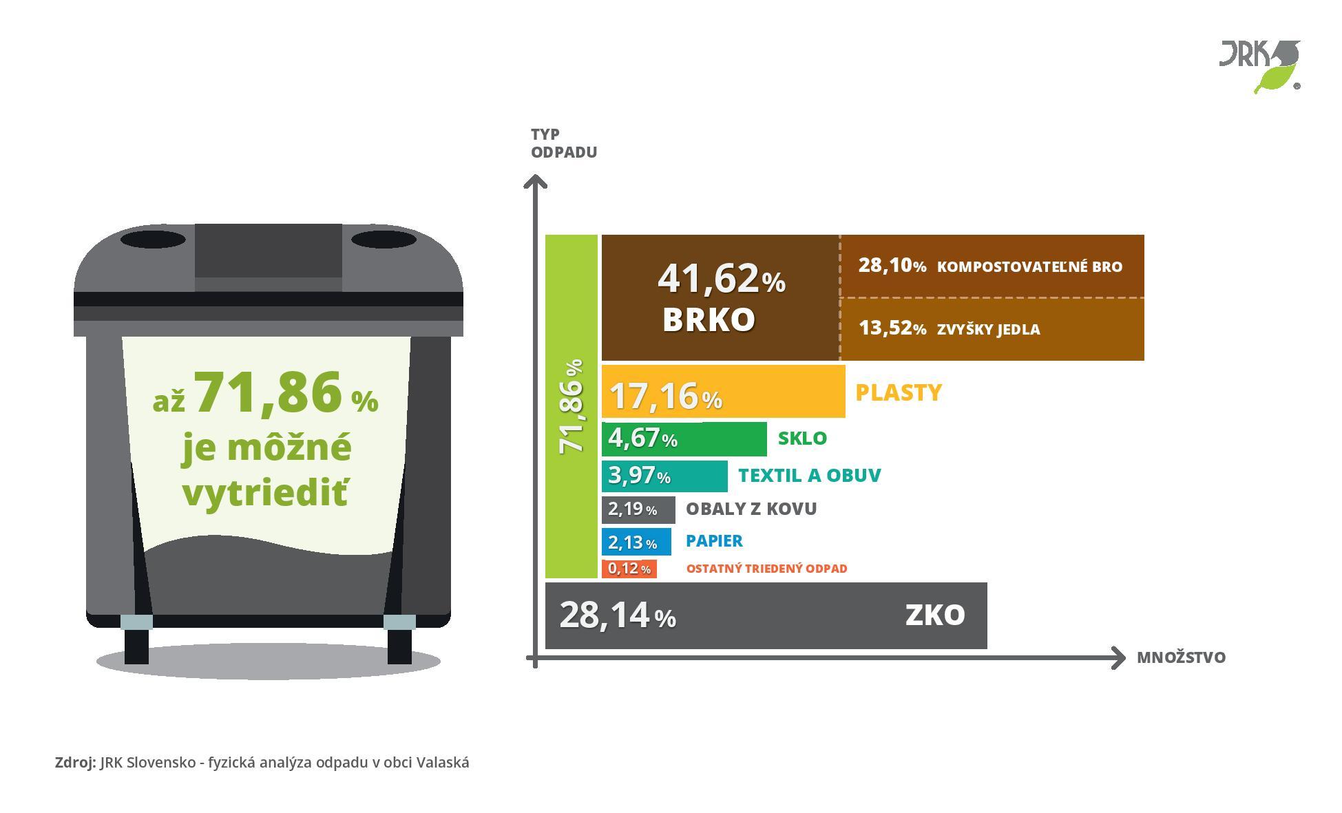 Analýza odpadu, Valaská, JRK