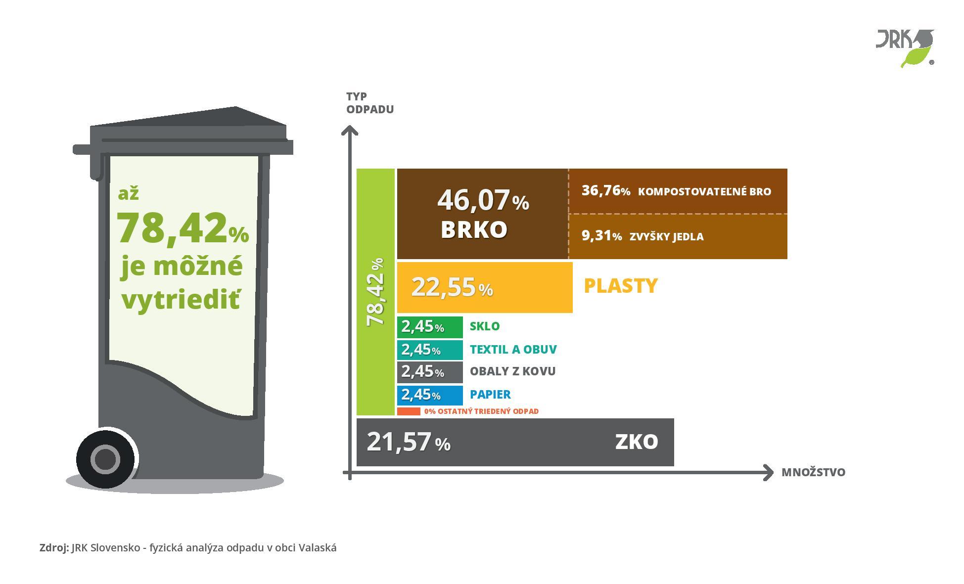 analýza odpadu, Valaská, triedenie odpadu