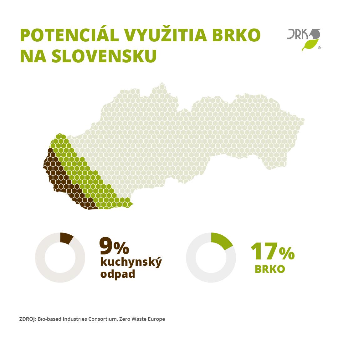 potenciál BRKO, využitie bioodpadu