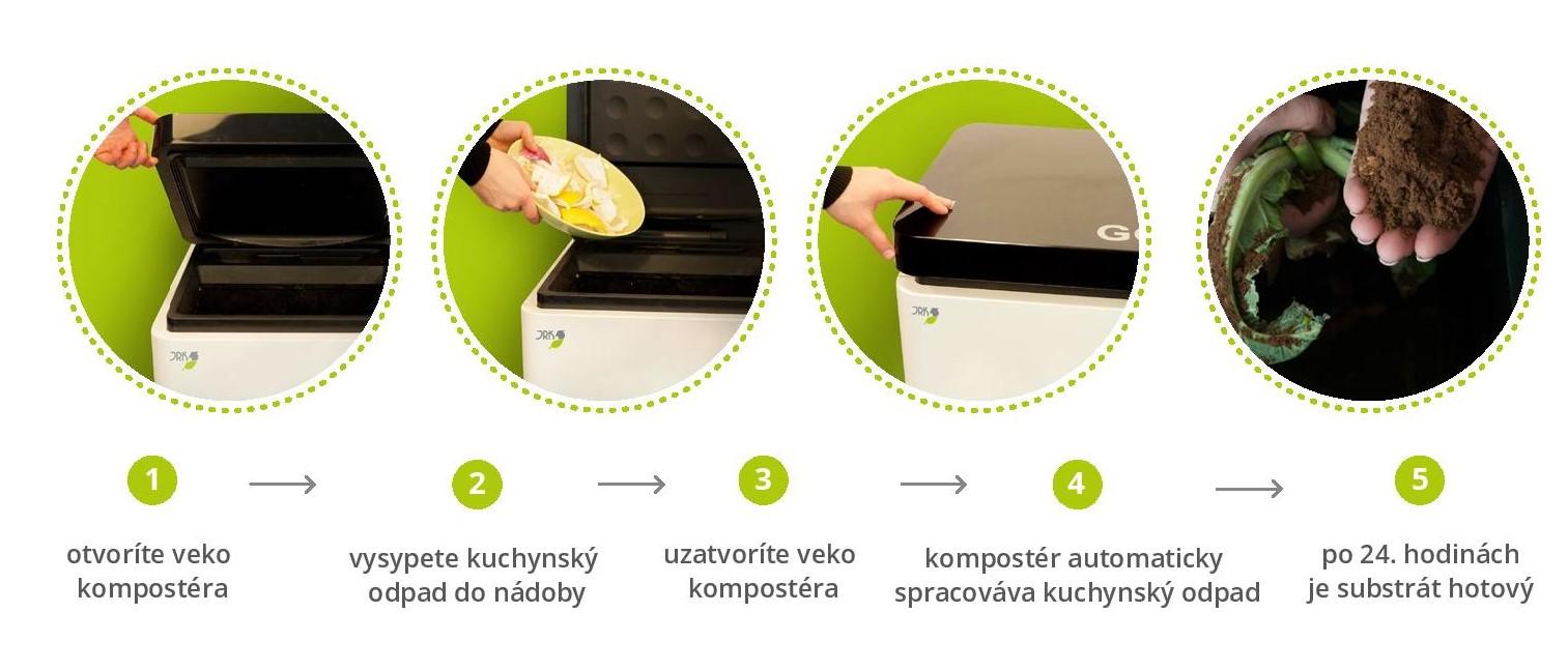 fungovanie elektricky komposter