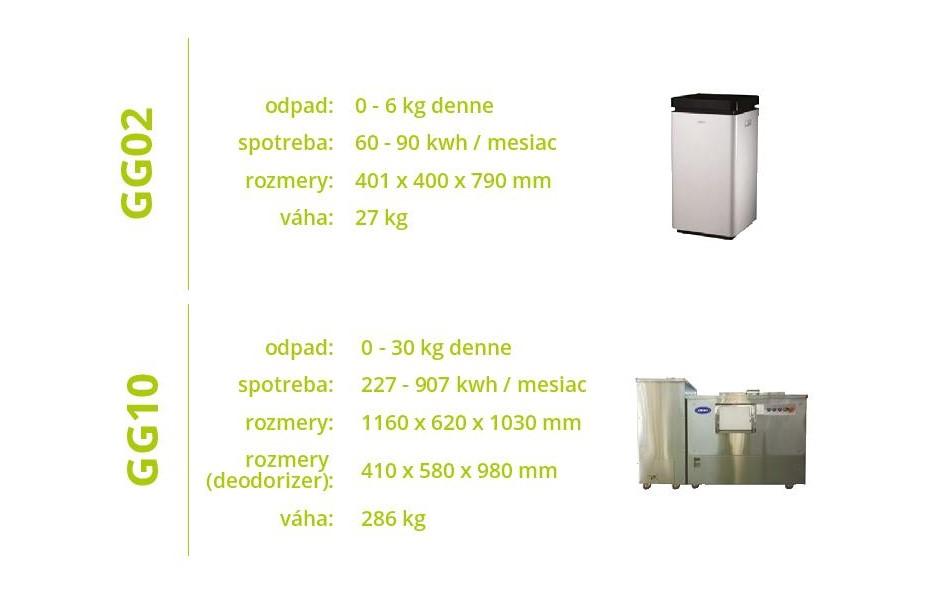 ponuka elektricke kompostery