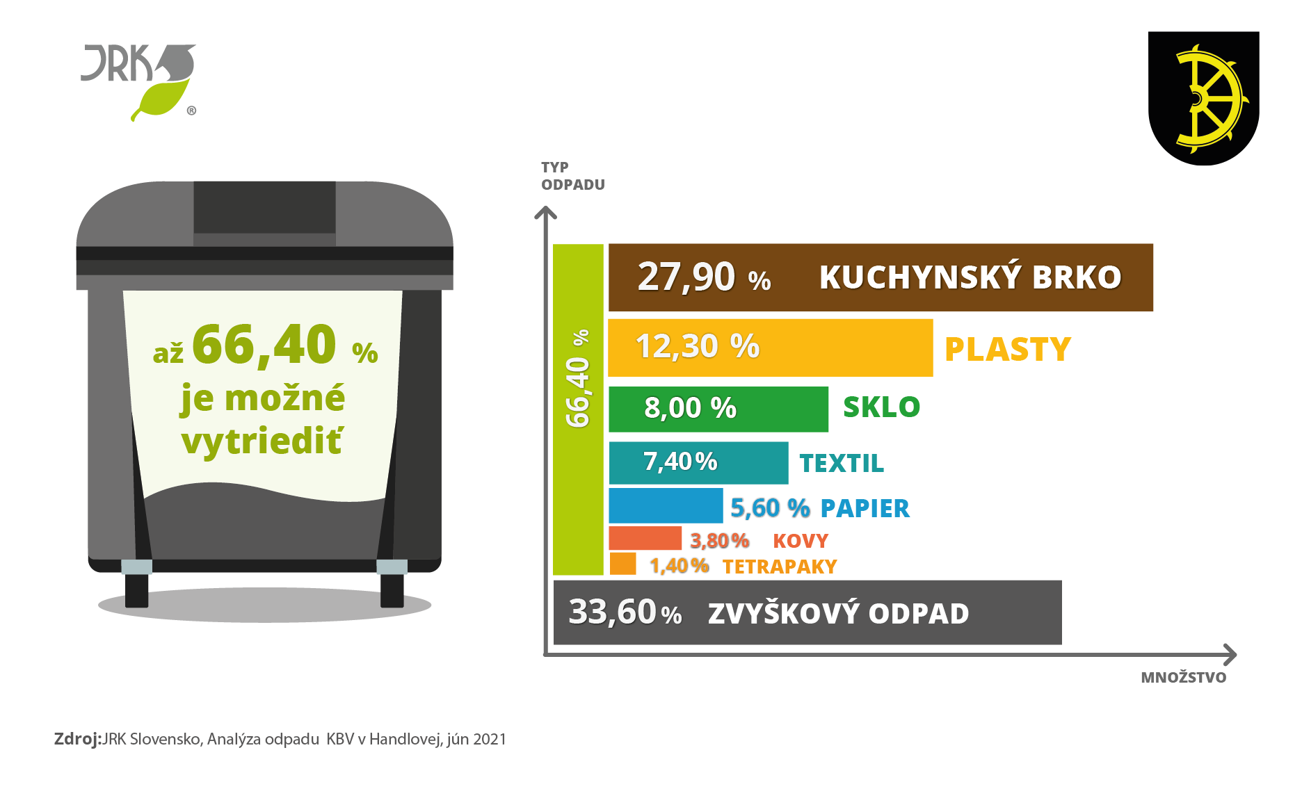 analyza odpadu, Handlova, analyza odpadov,